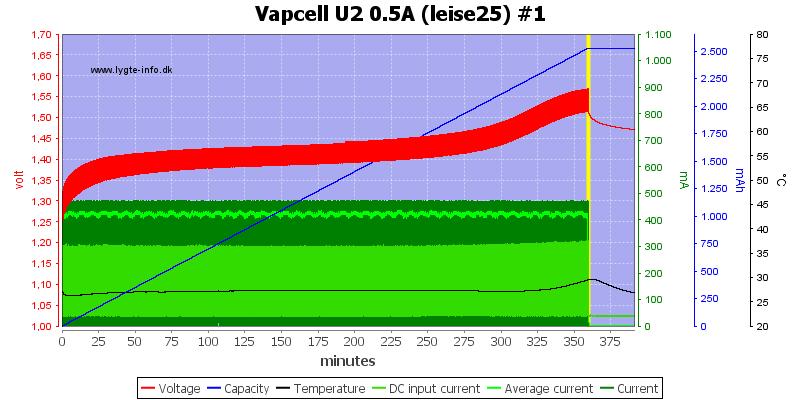 Vapcell%20U2%200.5A%20%28leise25%29%20%231