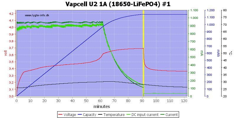 Vapcell%20U2%201A%20%2818650-LiFePO4%29%20%231