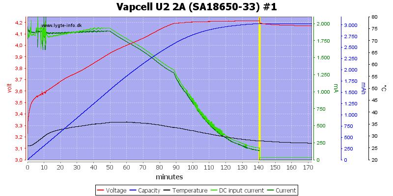 Vapcell%20U2%202A%20%28SA18650-33%29%20%231