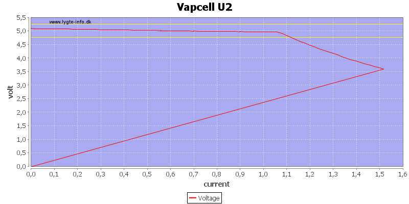 Vapcell%20U2%20load%20sweep
