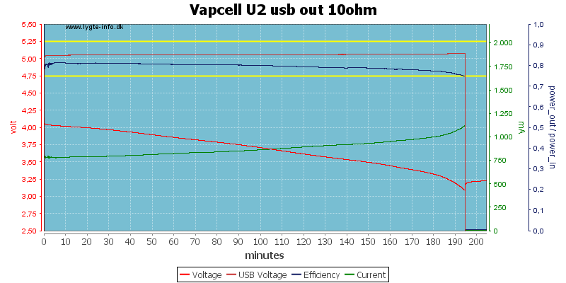 Vapcell%20U2%20usb%20out%2010ohm