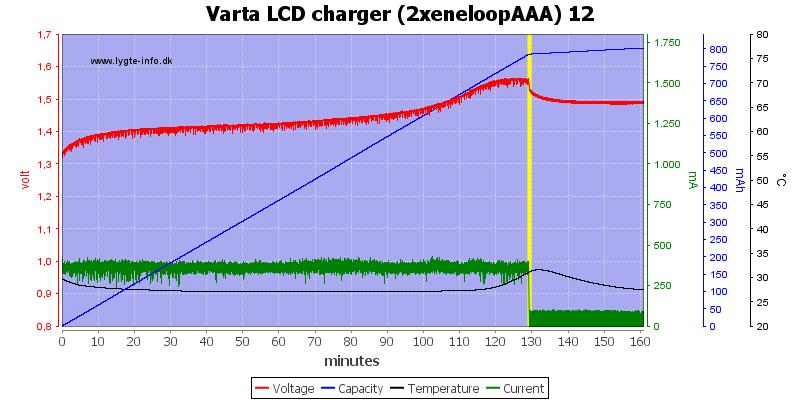 Varta%20LCD%20charger%20(2xeneloopAAA)%2012