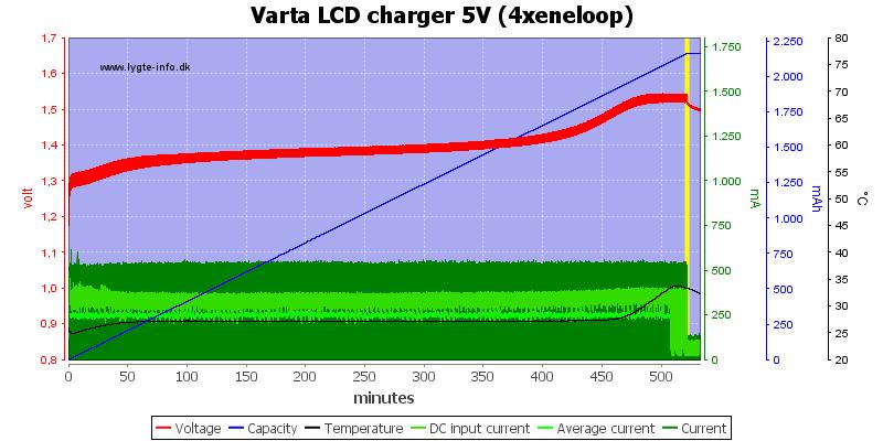 Varta%20LCD%20charger%205V%20(4xeneloop)