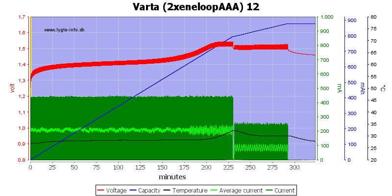 Varta%20%282xeneloopAAA%29%2012