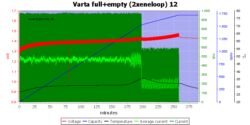 Varta%20full%2Bempty%20%282xeneloop%29%2012