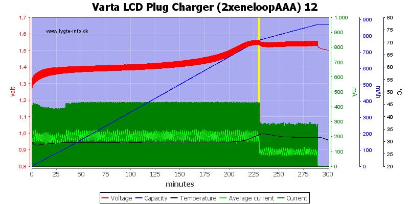 Varta%20LCD%20Plug%20Charger%20(2xeneloopAAA)%2012