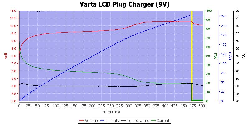 Varta%20LCD%20Plug%20Charger%20(9V)