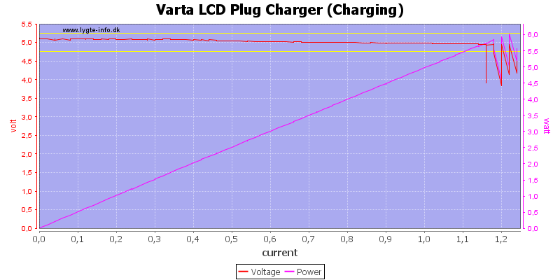 Varta%20LCD%20Plug%20Charger%20(Charging)%20load%20sweep
