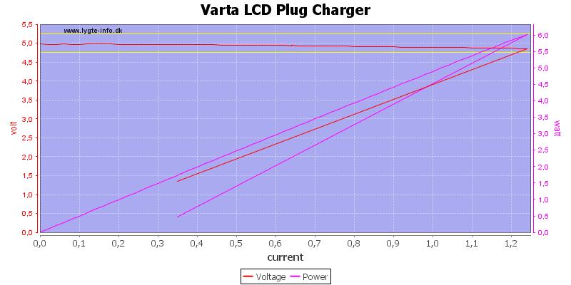 Varta%20LCD%20Plug%20Charger%20load%20sweep
