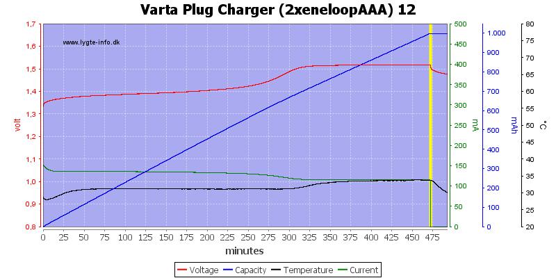 Varta%20Plug%20Charger%20(2xeneloopAAA)%2012