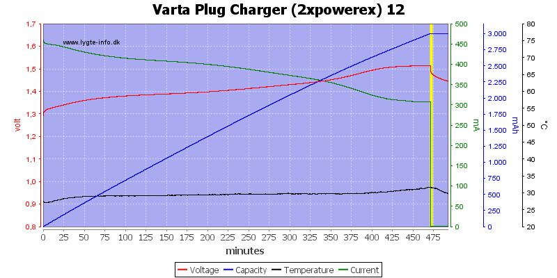 Varta%20Plug%20Charger%20(2xpowerex)%2012