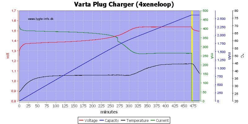 Varta%20Plug%20Charger%20(4xeneloop)