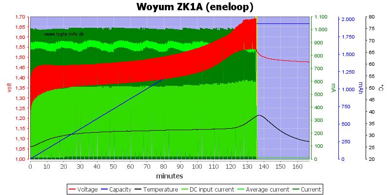 Woyum%20ZK1A%20%28eneloop%29
