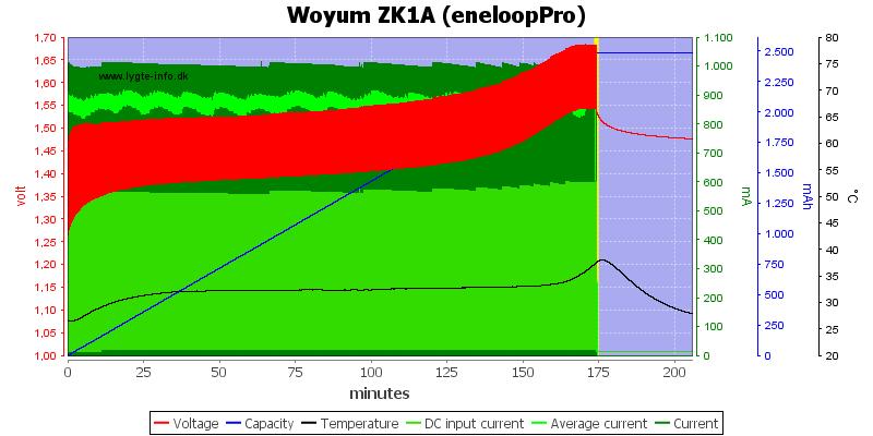 Woyum%20ZK1A%20%28eneloopPro%29