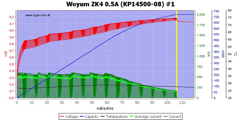 Woyum%20ZK4%200.5A%20%28KP14500-08%29%20%231