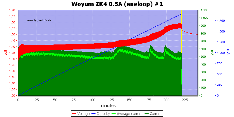 Woyum%20ZK4%200.5A%20%28eneloop%29%20%231