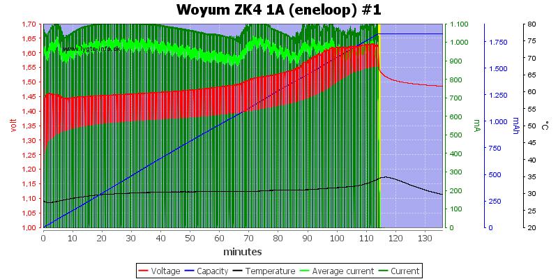 Woyum%20ZK4%201A%20%28eneloop%29%20%231