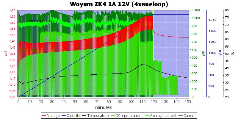 Woyum%20ZK4%201A%2012V%20%284xeneloop%29