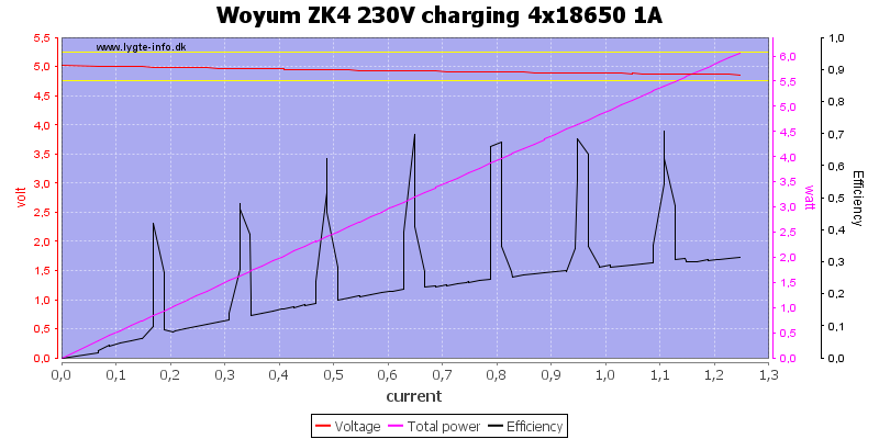 Woyum%20ZK4%20230V%20charging%204x18650%201A%20load%20sweep