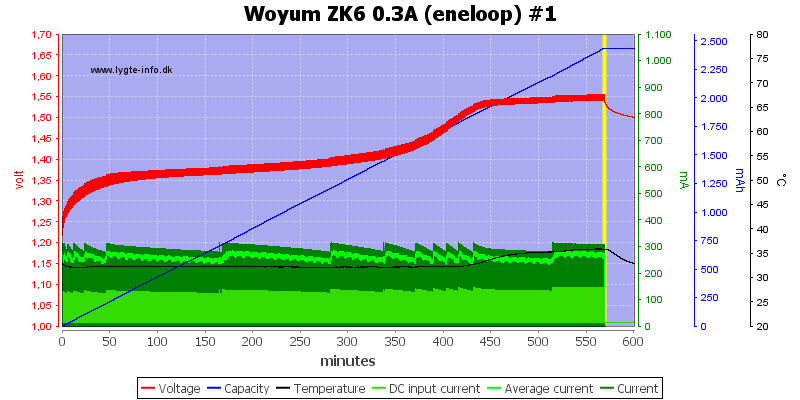Woyum%20ZK6%200.3A%20%28eneloop%29%20%231