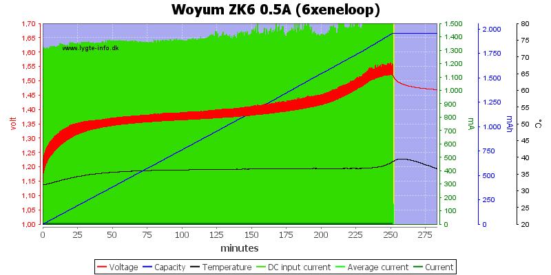 Woyum%20ZK6%200.5A%20%286xeneloop%29