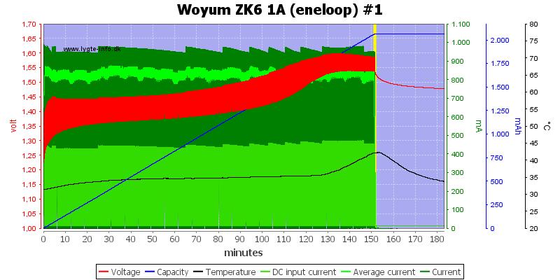 Woyum%20ZK6%201A%20%28eneloop%29%20%231