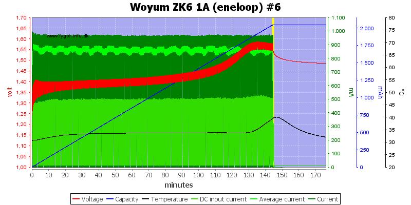 Woyum%20ZK6%201A%20%28eneloop%29%20%236