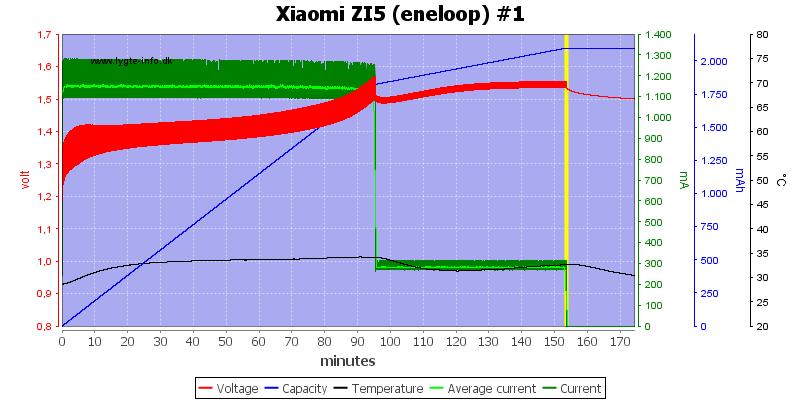 Xiaomi%20ZI5%20(eneloop)%20%231