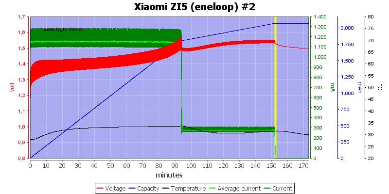 Xiaomi%20ZI5%20(eneloop)%20%232