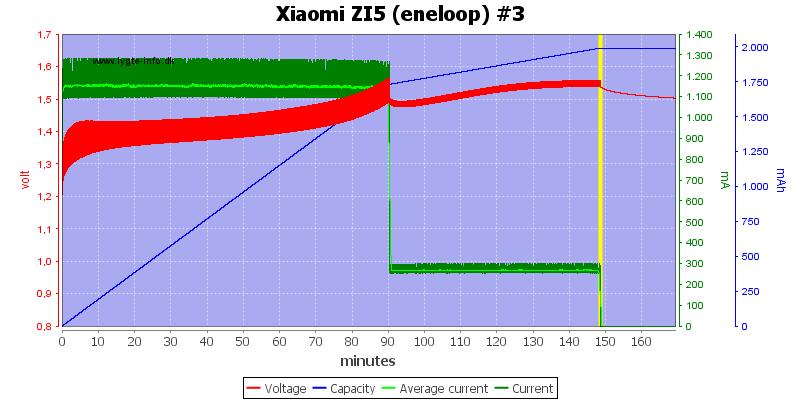 Xiaomi%20ZI5%20(eneloop)%20%233