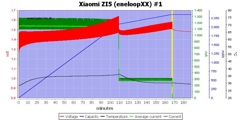 Xiaomi%20ZI5%20(eneloopXX)%20%231