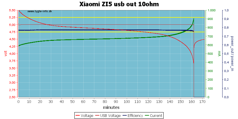 Xiaomi%20ZI5%20usb%20out%2010ohm