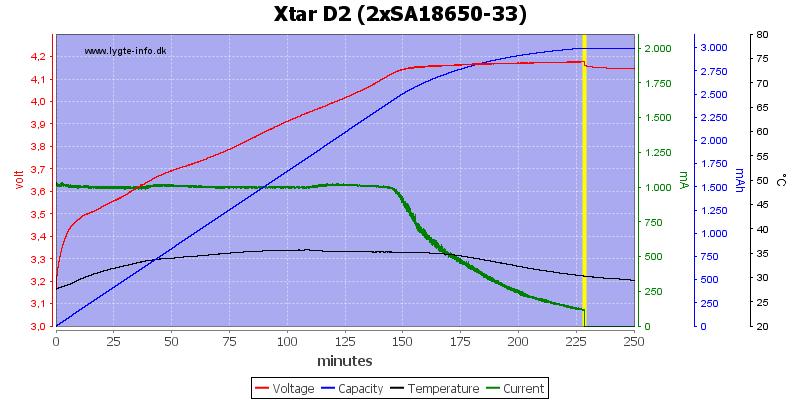 Xtar%20D2%20%282xSA18650-33%29