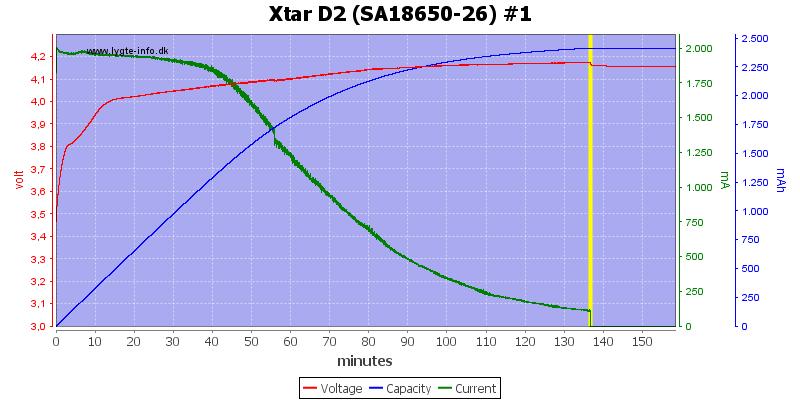 Xtar%20D2%20%28SA18650-26%29%20%231
