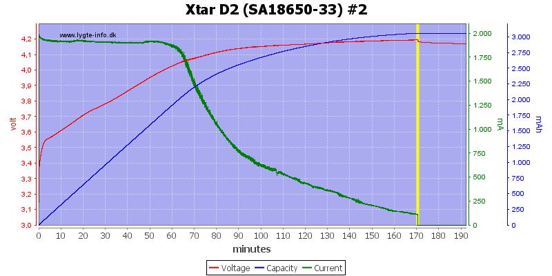 review of charger xtar d2