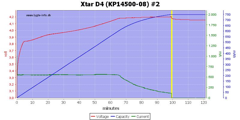 Xtar%20D4%20%28KP14500-08%29%20%232