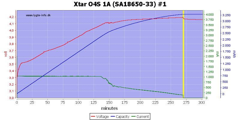 Xtar%20O4S%201A%20%28SA18650-33%29%20%231