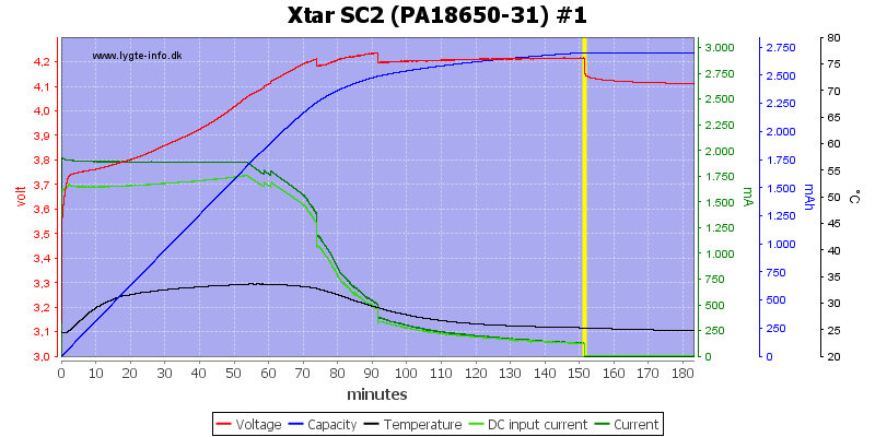 Xtar%20SC2%20%28PA18650-31%29%20%231