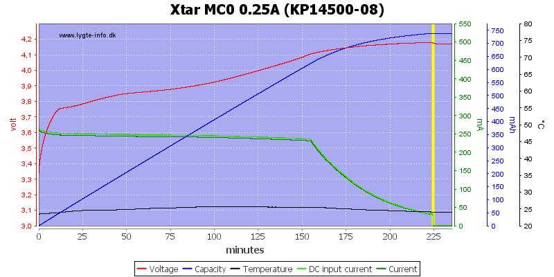 Xtar%20MC0%200.25A%20(KP14500-08)