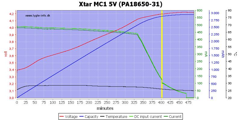 Xtar%20MC1%205V%20(PA18650-31)