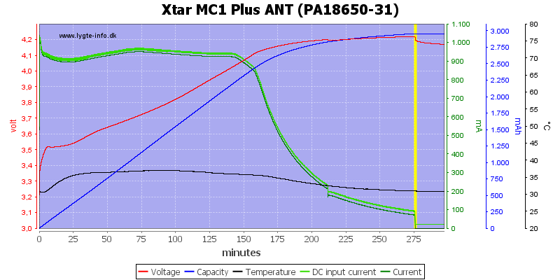 Xtar%20MC1%20Plus%20ANT%20(PA18650-31)