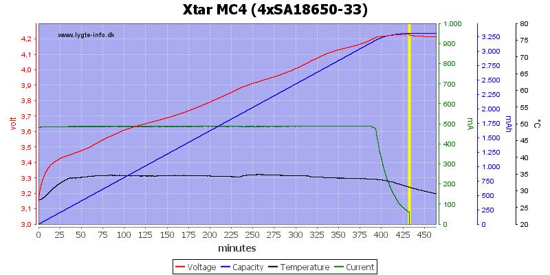 Xtar%20MC4%20%284xSA18650-33%29