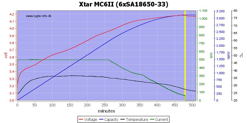 Xtar%20MC6II%20%286xSA18650-33%29