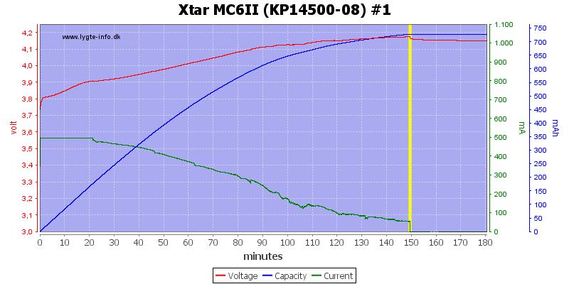 Xtar%20MC6II%20%28KP14500-08%29%20%231