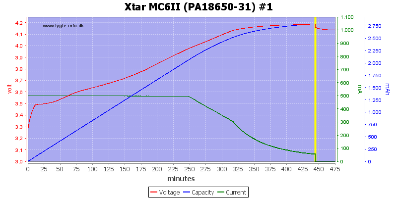Xtar%20MC6II%20%28PA18650-31%29%20%231