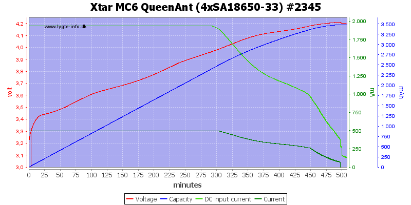 Xtar%20MC6%20QueenAnt%20%284xSA18650-33%29%20%232345