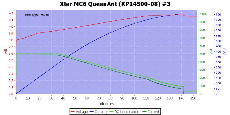 Xtar%20MC6%20QueenAnt%20%28KP14500-08%29%20%233