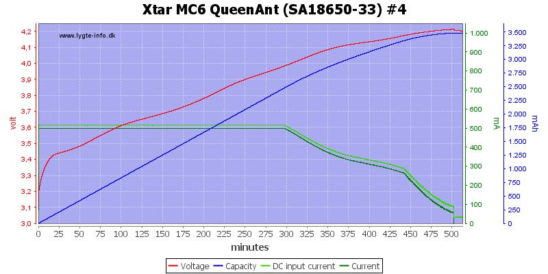 Xtar%20MC6%20QueenAnt%20%28SA18650-33%29%20%234