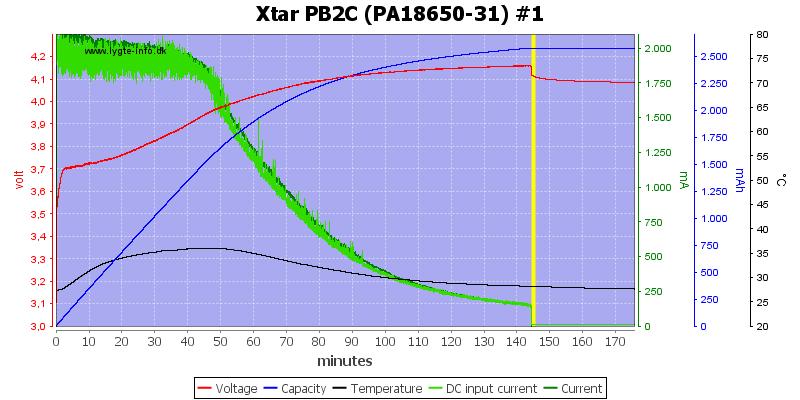 Xtar%20PB2C%20%28PA18650-31%29%20%231