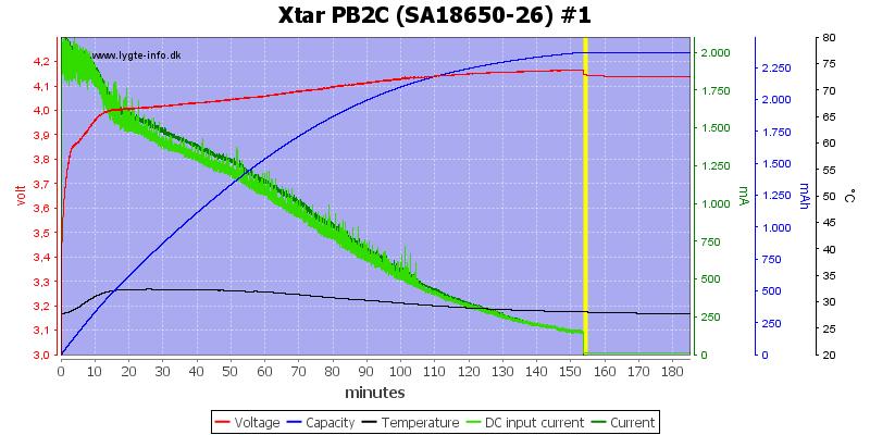 Xtar%20PB2C%20%28SA18650-26%29%20%231